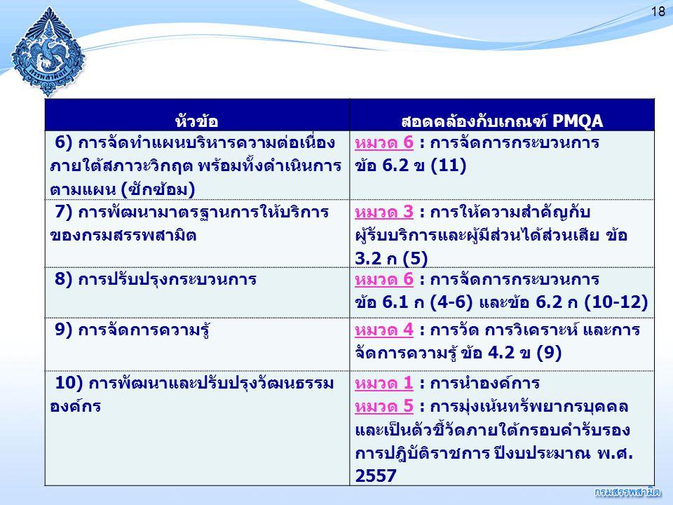 18 หัวข้อสอดคล้องกับเกณฑ์ PMQA 6) การจัดทำแผนบริหารความต่อเนื่อง ภายใต้สภาวะวิกฤต พร้อมทั้งดำเนินการ ตามแผน (ซักซ้อม) หมวด 6 : การจัดการกระบวนการ ข้อ