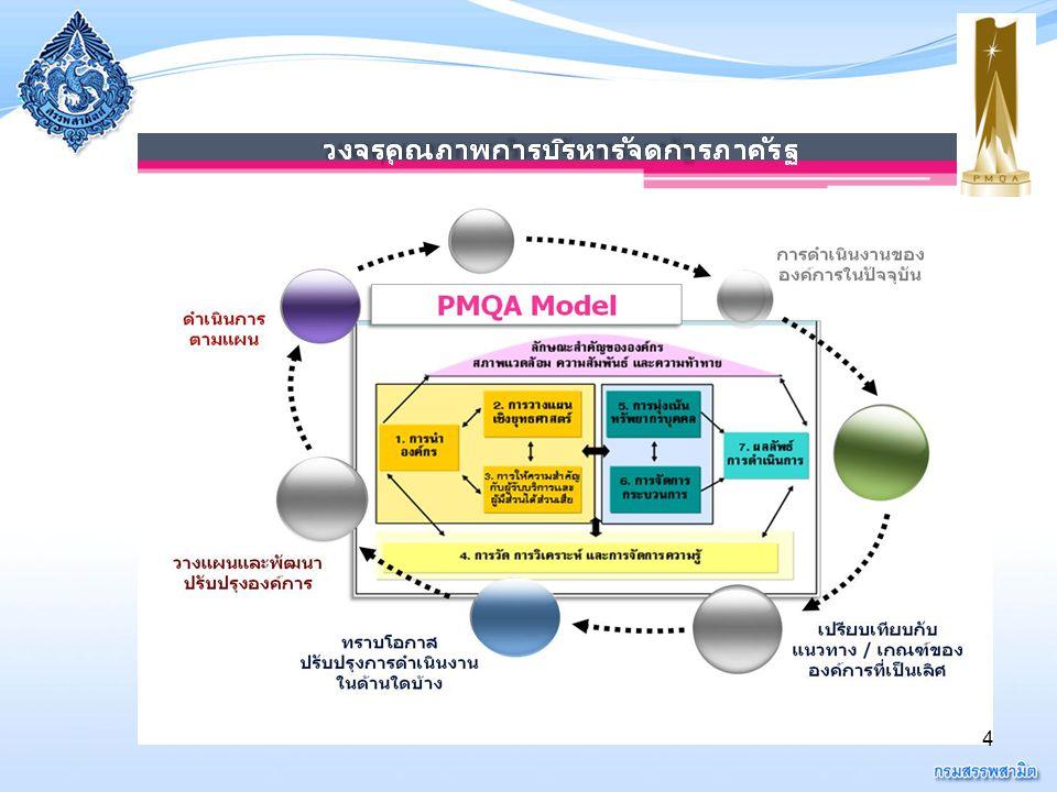 5  กรมสรรพสามิต  กรมสรรพสามิต ได้ดำเนินการ ตามเกณฑ์การพัฒนาคุณภาพการ บริหารจัดการภาครัฐ (PMQA) มา ตั้งแต่ปีงบประมาณ 2549 พร้อมกับ สามารถพัฒนาคุณภาพการบริหาร จัดการภาครัฐสำเร็จตามคำรับรองการ ปฏิบัติราชการมาอย่างต่อเนื่อง ซึ่งผล การดำเนิน การที่ผ่านมาถือได้ว่าประสบ ความสำเร็จในระดับที่ดีโดยเฉพาะใน ปีงบประมาณ 2553-2554 กรมสรรพ สามิตได้คะแนนประเมินรายหมวด 5 คะแนนเต็ม และคะแนนภาพรวมก็ได้ 5 คะแนนเต็มเช่นกัน ความเป็นมา