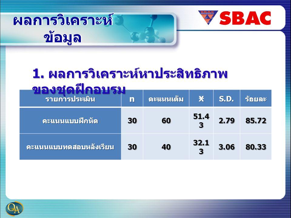 ผลการวิเคราะห์ ข้อมูล รายการประเมินnคะแนนเต็มXS.D.ร้อยละ คะแนนแบบฝึกหัด3060 51.4 3 2.7985.72 คะแนนแบบทดสอบหลังเรียน3040 32.1 3 3.0680.33 1. ผลการวิเคร