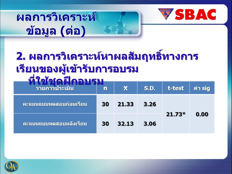 ผลการวิเคราะห์ ข้อมูล ( ต่อ ) รายการประเมินnXS.D.t-test ค่า sig คะแนนแบบทดสอบก่อนเรียน3021.333.26 21.73*0.00 คะแนนแบบทดสอบหลังเรียน3032.133.06 2.