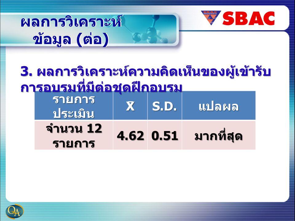 ผลการวิเคราะห์ ข้อมูล ( ต่อ ) รายการ ประเมิน XS.D.แปลผล จำนวน 12 รายการ 4.620.51มากที่สุด 3.