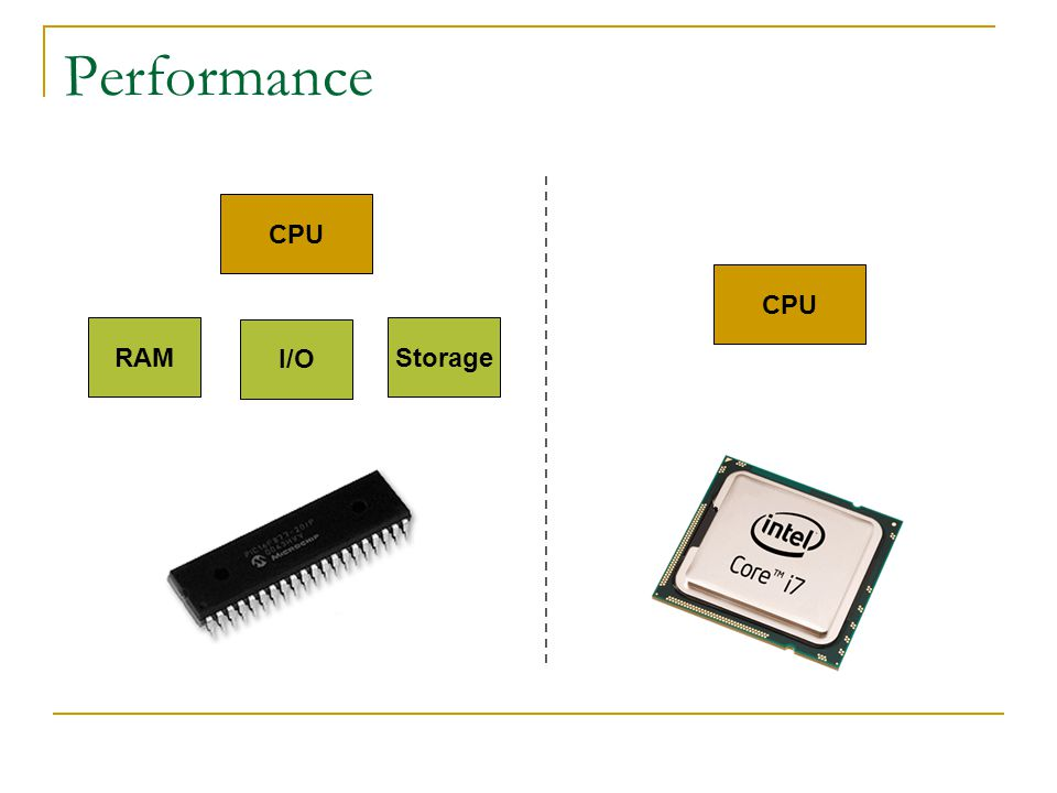 Performance CPU I/O RAMStorage CPU