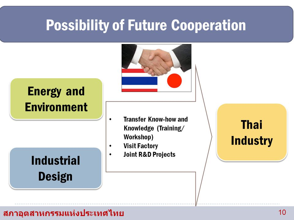 Possibility of Future Cooperation Energy and Environment Industrial Design Transfer Know-how and Knowledge (Training/ Workshop) Visit Factory Joint R&D Projects Thai Industry Thai Industry สภาอุตสาหกรรมแห่งประเทศไทย 10