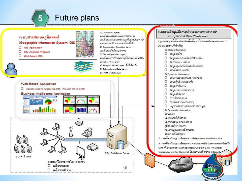 18 Future plans 5