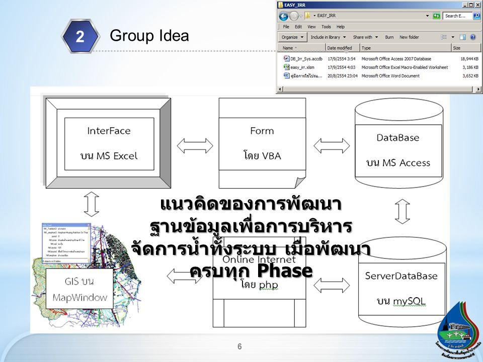 6 Group Idea 2 แนวคิดของการพัฒนา ฐานข้อมูลเพื่อการบริหาร จัดการน้ำทั้งระบบ เมื่อพัฒนา ครบทุก Phase