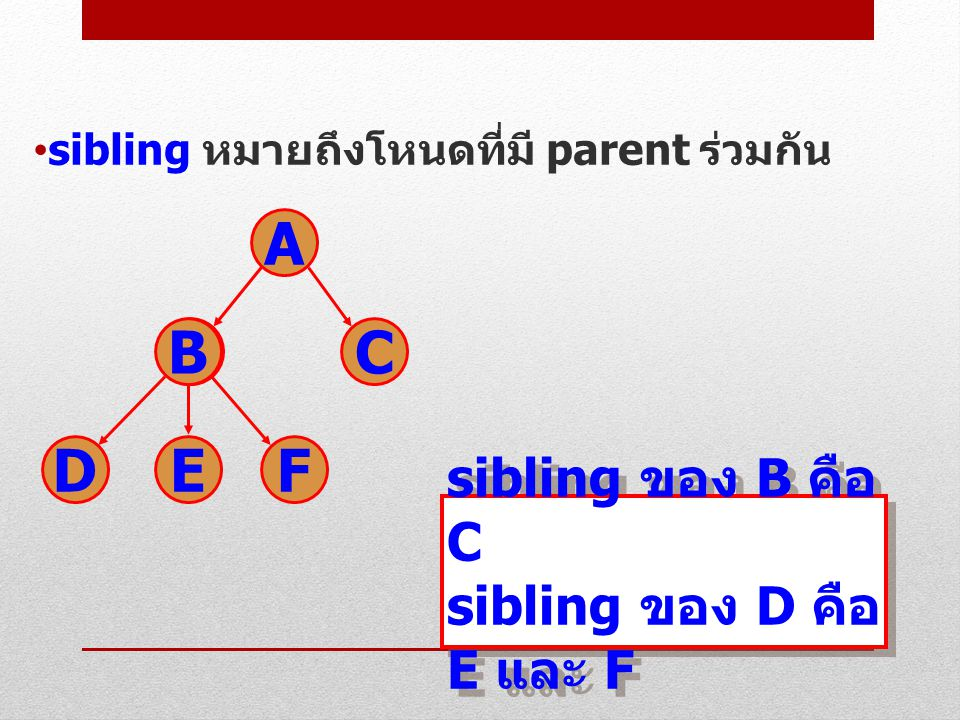 sibling หมายถึงโหนดที่มี parent ร่วมกัน 11 sibling ของ B คือ C sibling ของ D คือ E และ F sibling ของ B คือ C sibling ของ D คือ E และ F A BCB DFE