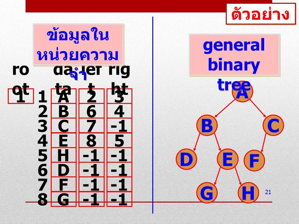 21 A23 B64 C7 E85 H D F G da ta lef t rig ht 1 ro ot 1 2 3 4 5 6 7 8 A BC DE F GH ตัวอย่าง ข้อมูลใน หน่วยความ จำ general binary tree