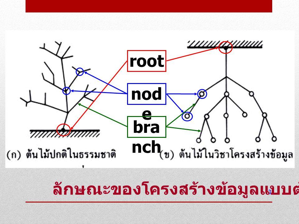 3 root nod e bra nch ลักษณะของโครงสร้างข้อมูลแบบต้นไม้