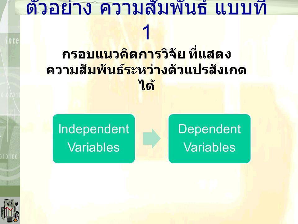 ตัวอย่าง ความสัมพันธ์ แบบที่ 1 กรอบแนวคิดการวิจัย ที่แสดง ความสัมพันธ์ระหว่างตัวแปรสังเกต ได้ Independent Variables Dependent Variables