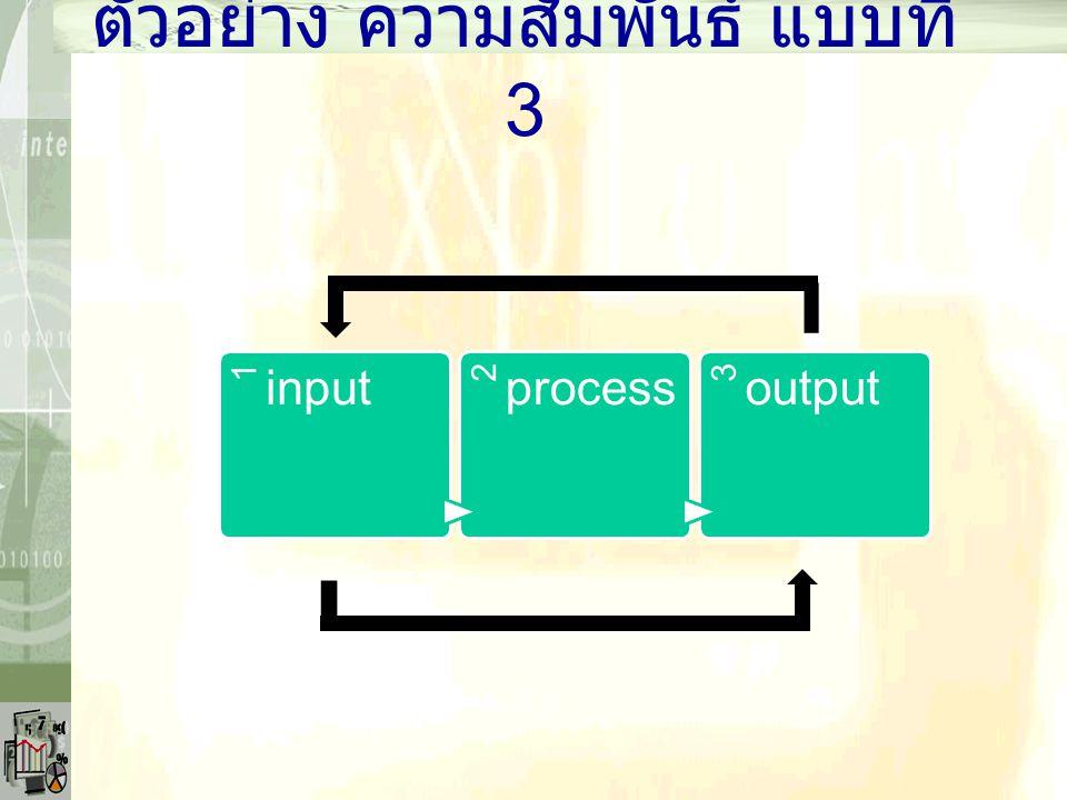 ตัวอย่าง ความสัมพันธ์ แบบที่ 3 1 input 2 process 3 output