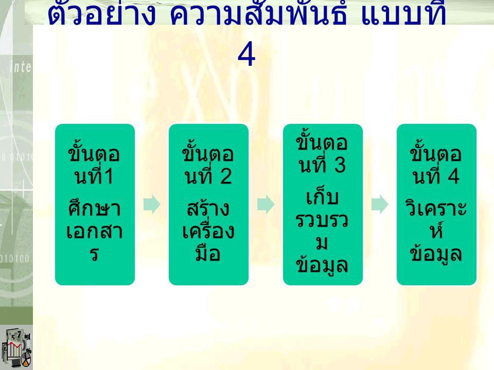 ตัวอย่าง ความสัมพันธ์ แบบที่ 4 ขั้นตอ นที่ 1 ศึกษา เอกสา ร ขั้นตอ นที่ 2 สร้าง เครื่อง มือ ขั้นตอ นที่ 3 เก็บ รวบรว ม ข้อมูล ขั้นตอ นที่ 4 วิเคราะ ห์