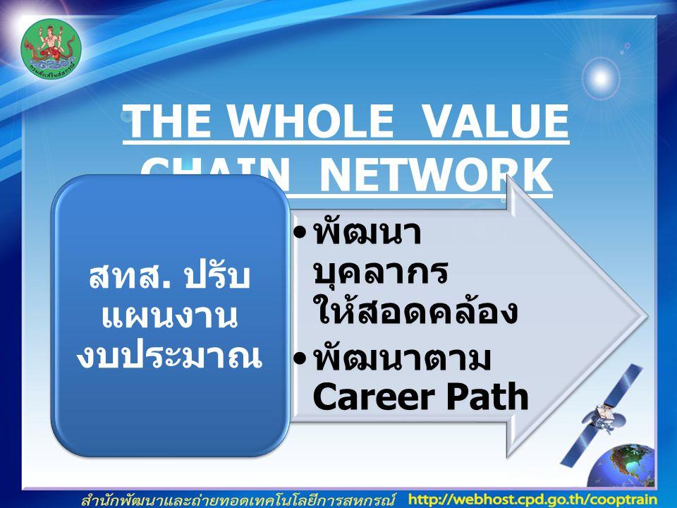 THE WHOLE VALUE CHAIN NETWORK พัฒนา บุคลากร ให้สอดคล้อง พัฒนาตาม Career Path สทส.