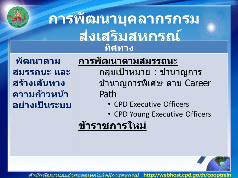 การพัฒนาบุคลากรกรม ส่งเสริมสหกรณ์ ทิศทาง พัฒนาตาม สมรรถนะ และ สร้างเส้นทาง ความก้าวหน้า อย่างเป็นระบบ การพัฒนาตามสมรรถนะ กลุ่มเป้าหมาย : ชำนาญการ ชำนาญการพิเศษ ตาม Career Path CPD Executive Officers CPD Young Executive Officers ข้าราชการใหม่