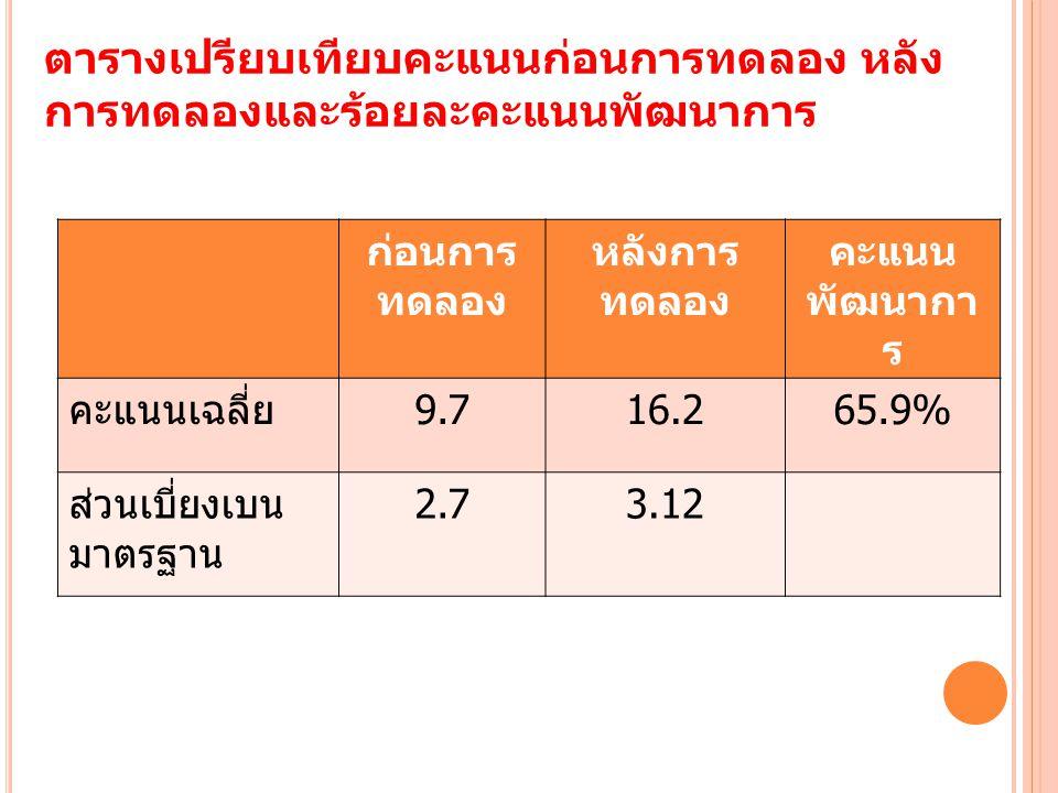 ตารางเปรียบเทียบคะแนนก่อนการทดลอง หลัง การทดลองและร้อยละคะแนนพัฒนาการ ก่อนการ ทดลอง หลังการ ทดลอง คะแนน พัฒนากา ร คะแนนเฉลี่ย 9.716.265.9% ส่วนเบี่ยงเบน มาตรฐาน 2.73.12