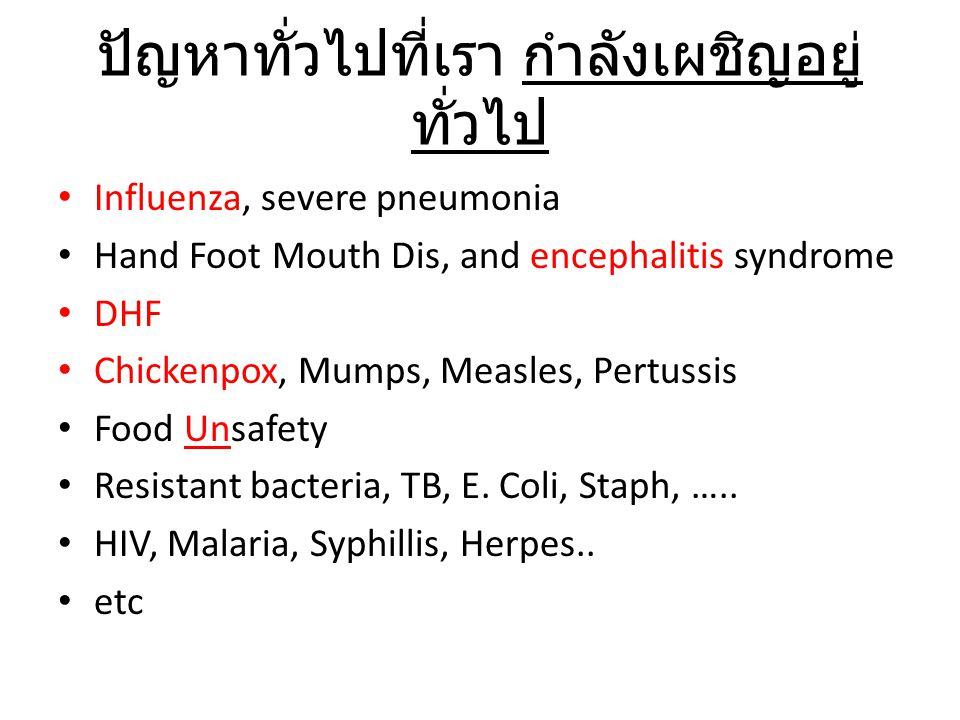 ปัญหาทั่วไปที่เรา กำลังเผชิญอยู่ ทั่วไป Influenza, severe pneumonia Hand Foot Mouth Dis, and encephalitis syndrome DHF Chickenpox, Mumps, Measles, Pertussis Food Unsafety Resistant bacteria, TB, E.