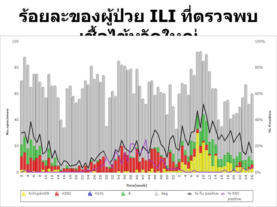 ร้อยละของผู้ป่วย ILI ที่ตรวจพบ เชื้อไข้หวัดใหญ่