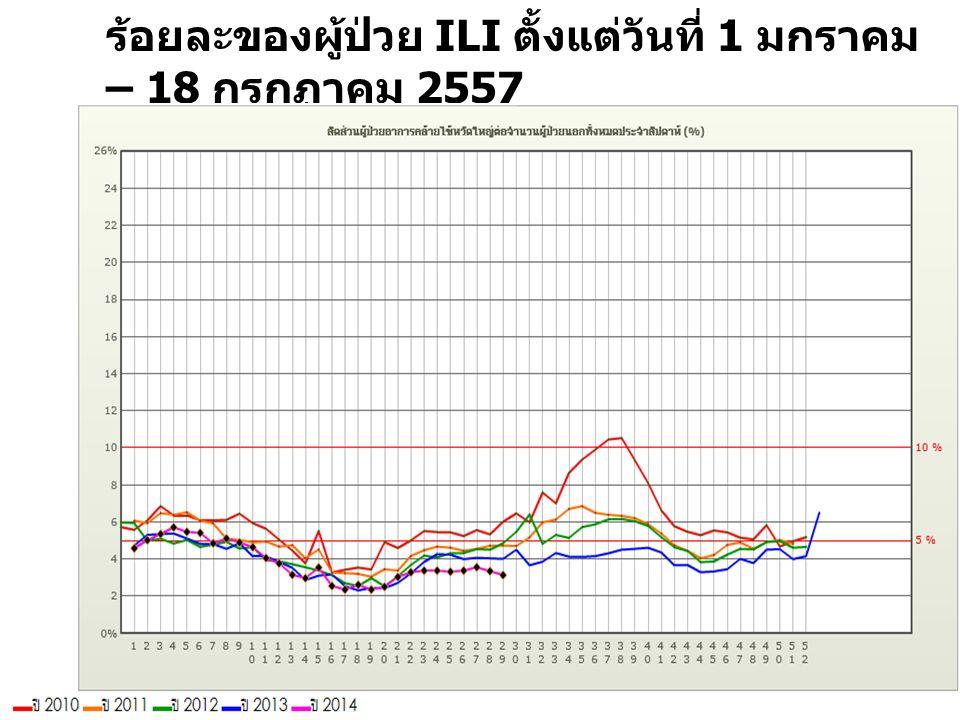 ร้อยละของผู้ป่วย ILI ตั้งแต่วันที่ 1 มกราคม – 18 กรกฏาคม 2557