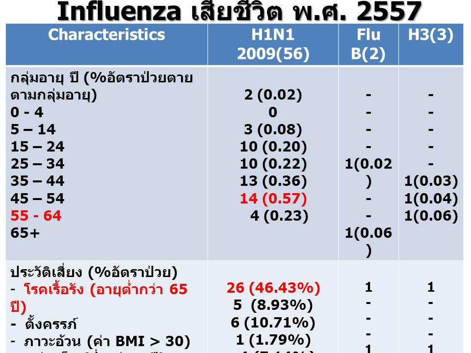 Characteristics H1N1 2009(56) Flu B(2) H3(3) กลุ่มอายุ ปี (% อัตราป่วยตาย ตามกลุ่มอายุ ) 0 - 4 5 – 14 15 – 24 25 – 34 35 – 44 45 – 54 55 - 64 65+ 2 (0.02) 0 3 (0.08) 10 (0.20) 10 (0.22) 13 (0.36) 14 (0.57) 4 (0.23) - 1(0.02 ) - 1(0.06 ) - 1(0.03) 1(0.04) 1(0.06) ประวัติเสี่ยง (% อัตราป่วย ) - โรคเรื้อรัง ( อายุต่ำกว่า 65 ปี ) - ตั้งครรภ์ - ภาวะอ้วน ( ค่า BMI > 30) - กลุ่มเด็ก ( ต่ำกว่า 2 ปี ) - กลุ่มผู้สูงอายุ ( มากกว่า 65 ปี ) + โรคเรื้อรัง - ไม่มีโรคประจำตัวและภาวะ เสี่ยงอื่นๆ 26 (46.43%) 5 (8.93%) 6 (10.71%) 1 (1.79%) 4 (7.14%) 20 (35.71%) 1---1-1---1- 1---111---11 วันเริ่มป่วย – วันได้ Oseltamivir Median (range) มค.– มีค.