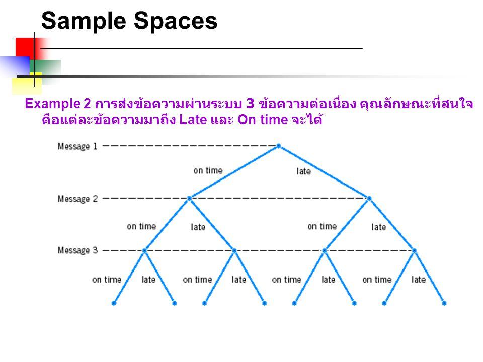 Sample Spaces Example 2 การส่งข้อความผ่านระบบ 3 ข้อความต่อเนื่อง คุณลักษณะที่สนใจ คือแต่ละข้อความมาถึง Late และ On time จะได้