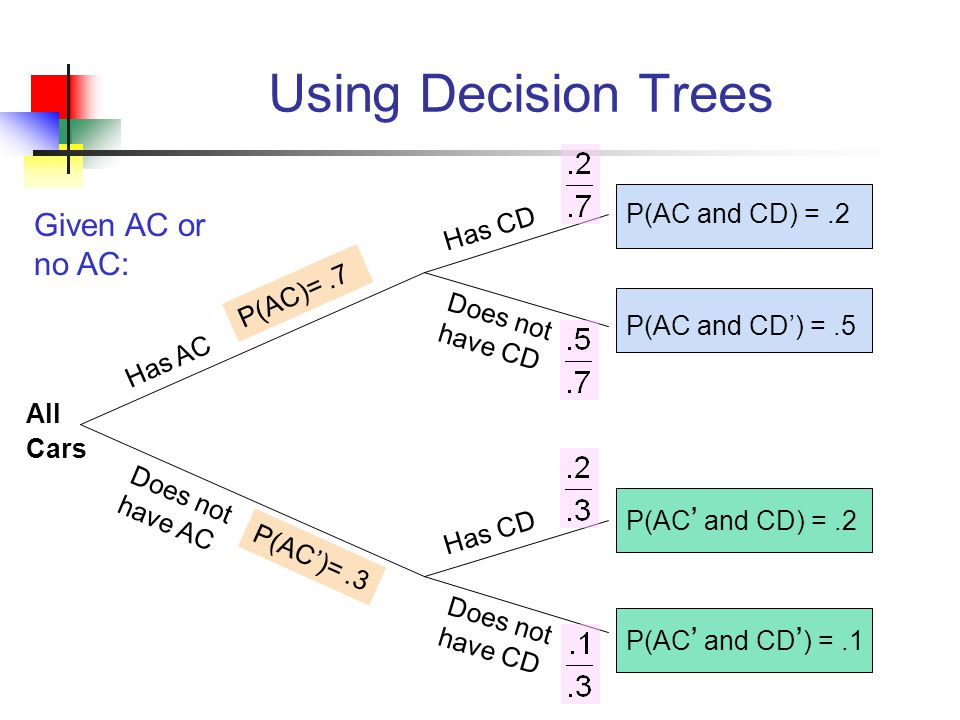 Using Decision Trees Has CD Does not have CD Has AC Does not have AC Has AC Does not have AC P(CD)=.4 P(CD')=.6 P(CD and AC) =.2 P(CD and AC') =.2 P(CD ' and AC ' ) =.1 P(CD ' and AC) =.5 All Cars Given CD or no CD: (continued)