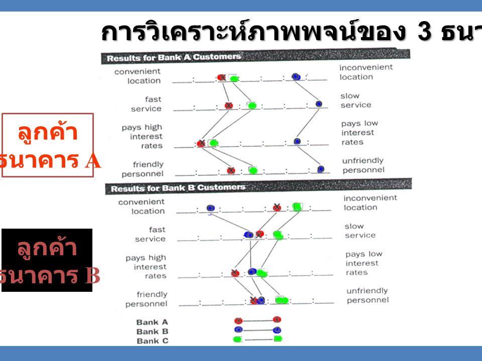 การวิเคราะห์ภาพพจน์ของ 3 ธนาคาร ลูกค้า ธนาคาร A ลูกค้า ธนาคาร B