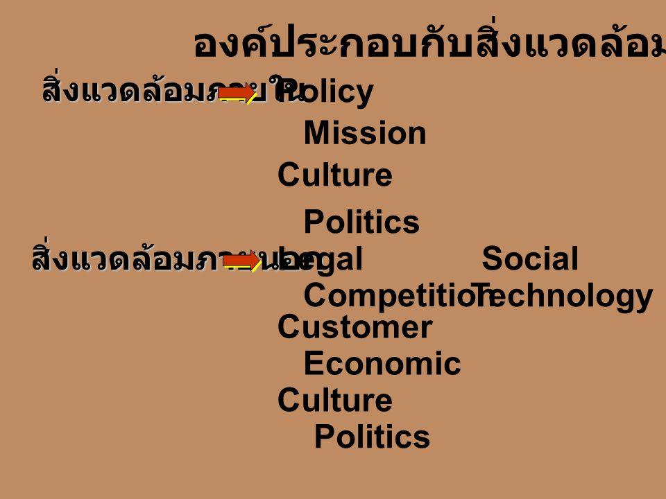 Technology องค์ประกอบกับสิ่งแวดล้อม สิ่งแวดล้อมภายใน Policy Mission Culture Politics สิ่งแวดล้อมภายนอก Legal Competition Customer Economic Culture Politics Social