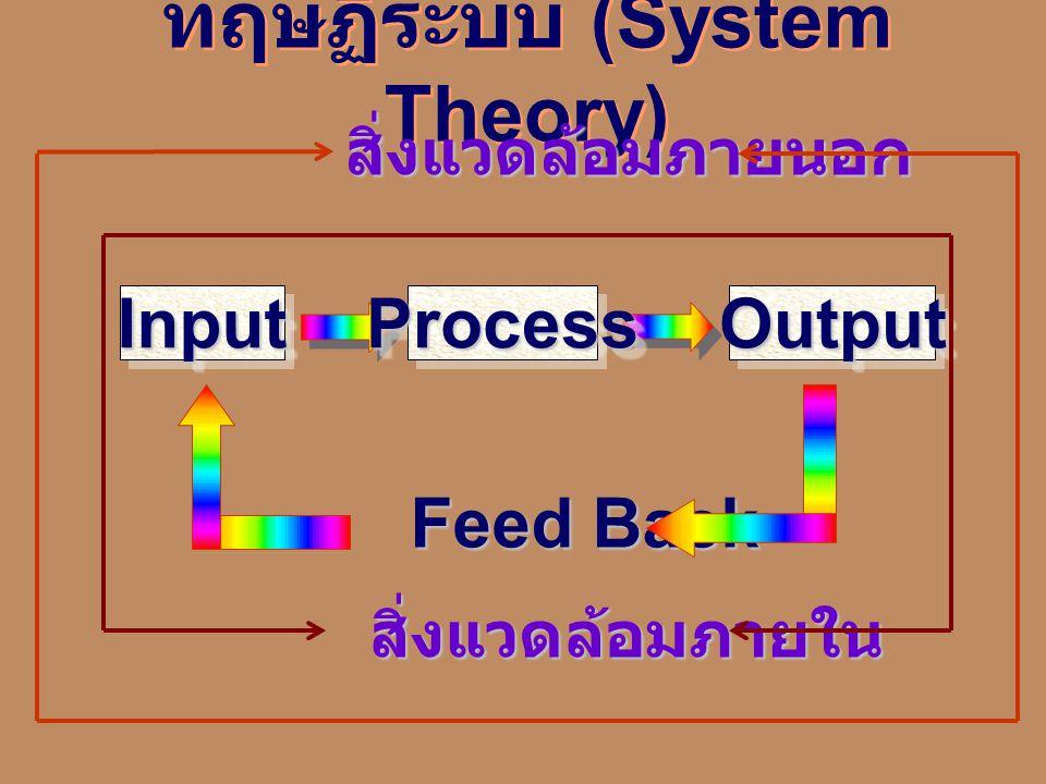 ทฤษฏีระบบ (System Theory) สิ่งแวดล้อมภายนอก Feed Back InputInputProcessProcessOutputOutput สิ่งแวดล้อมภายใน