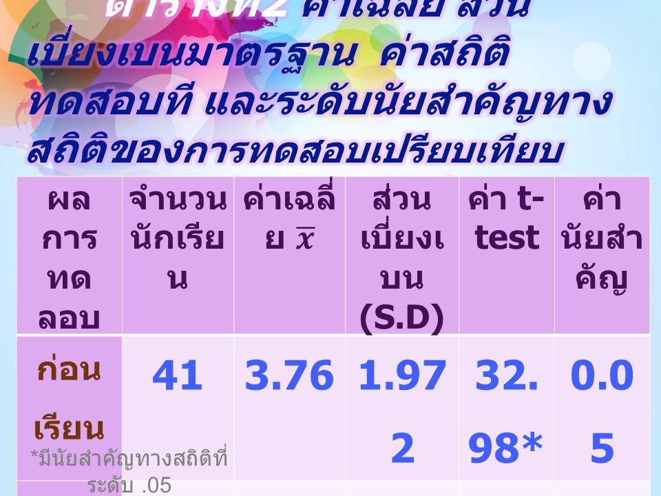 ผล การ ทด ลอบ จำนวน นักเรีย น ส่วน เบี่ยงเ บน (S.D) ค่า t- test ค่า นัยสำ คัญ ก่อน เรียน 413.76 1.97 2 32. 98* 0.0 5 หลัง เรียน 4115.6 6 1.78 3 * มีนั