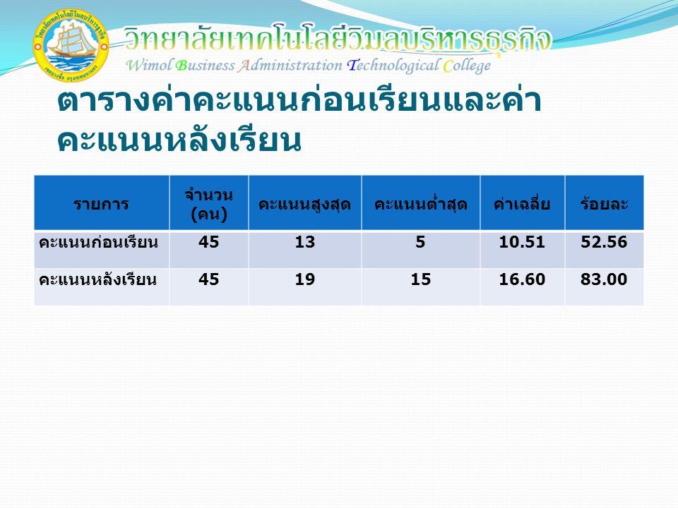 ตารางค่าคะแนนก่อนเรียนและค่า คะแนนหลังเรียน รายการ จำนวน ( คน ) คะแนนสูงสุดคะแนนต่ำสุดค่าเฉลี่ยร้อยละ คะแนนก่อนเรียน 4513510.5152.56 คะแนนหลังเรียน 45191516.6083.00