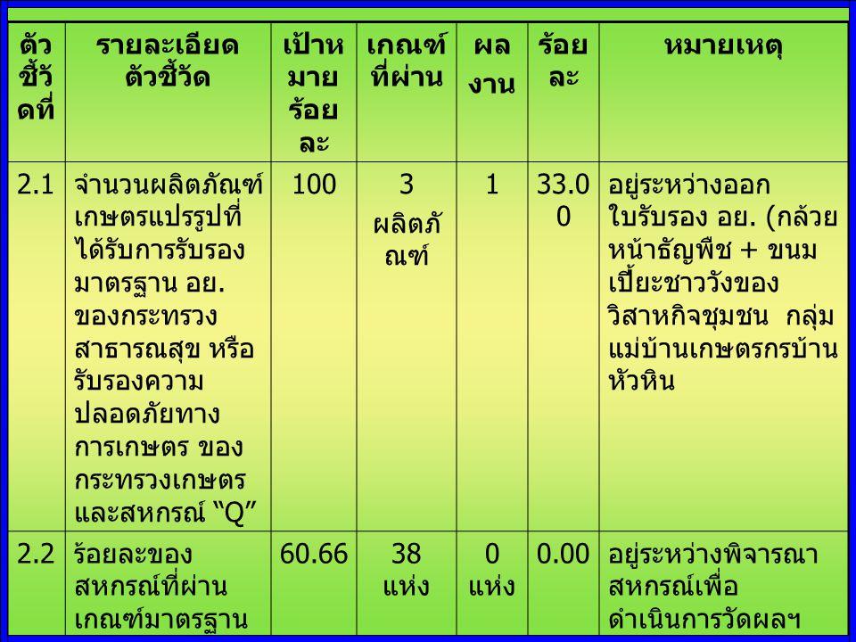 ตัว ชี้วั ดที่ รายละเอียด ตัวชี้วัด เป้าห มาย ร้อย ละ เกณ ฑ์ที่ ผ่าน ผล งาน ร้อย ละ หมายเหตุ 3.1 ระดับความสำเร็จของร้อยเฉลี่ยถ่วงน้ำหนัก ตามเป้าหมายผลผลิตของ ส่วนราชการ ( ตามเอกสารงบประมาณรายจ่าย ) 3.1.1 สหกรณ์ และกลุ่ม เกษตรกรได้รับ การส่งเสริมและ สนับสนุนการ ดำเนินงาน 100112 แห่ง 100.00 3.1.2 เกษตรกร และสมาชิก สหกรณ์ได้รับการ พัฒนาศักยภาพ 10086 ราย 67 ราย 77.
