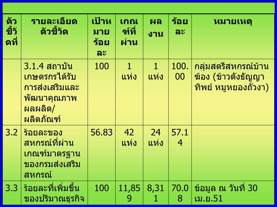 ตัว ชี้วั ดที่ รายละเอียด ตัวชี้วัด เป้าห มาย ร้อย ละ เกณ ฑ์ที่ ผ่าน ผล งาน ร้อย ละ หมายเหตุ 3.1.4 สถาบัน เกษตรกรได้รับ การส่งเสริมและ พัฒนาคุณภาพ ผลผลิต / ผลิตภัณฑ์ 1001 แห่ง 100.