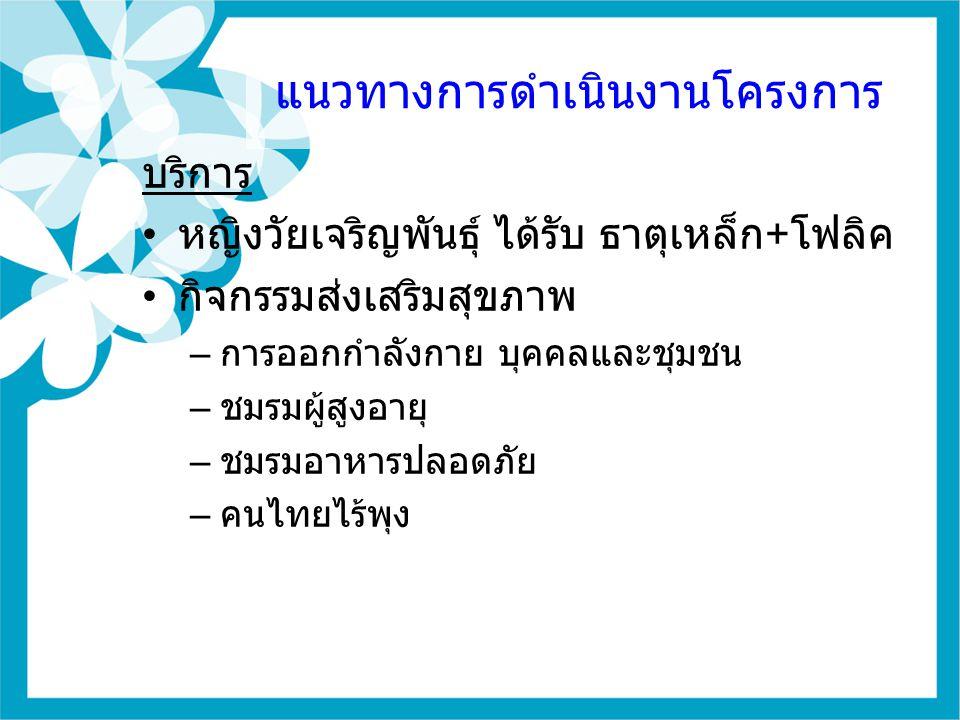 10 บริการ หญิงวัยเจริญพันธุ์ ได้รับ ธาตุเหล็ก + โฟลิค กิจกรรมส่งเสริมสุขภาพ – การออกกำลังกาย บุคคลและชุมชน – ชมรมผู้สูงอายุ – ชมรมอาหารปลอดภัย – คนไทย