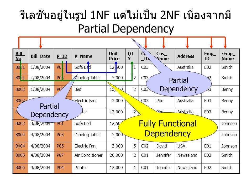 รีเลชันอยู่ในรูป 1NF แต่ไม่เป็น 2NF เนื่องจากมี Partial Dependency Bill_ No Bill_DateP_IDP_Name Unit Price QT Y Cus _ID Cus_ Name Address Emp_ ID Emp_