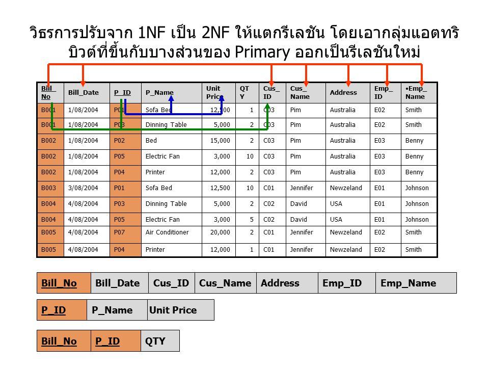 วิธรการปรับจาก 1NF เป็น 2NF ให้แตกรีเลชัน โดยเอากลุ่มแอตทริ บิวต์ที่ขึ้นกับบางส่วนของ Primary ออกเป็นรีเลชันใหม่ Unit PriceP_NameP_IDEmp_NameEmp_IDAdd