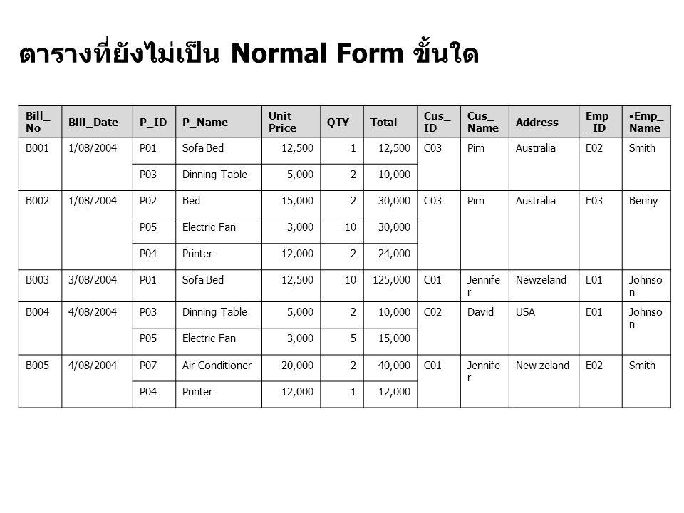 Step 1 : ขจัด Derived Attribute(ถ้ามี) Bill_ No Bill_DateP_IDP_Name Unit Price QTYTotal Cus_ ID Cus_ Name Address Emp _ID Emp _Nam e B0011/08/2004P01Sofa Bed12,5001 C03PimAustraliaE02Smith P03Dinning Table5,000210,000 B0021/08/2004P02Bed15,000230,000C03PimAustraliaE03Benny P05Electric Fan3,0001030,000 P04Printer12,000224,000 B0033/08/2004P01Sofa Bed12,50010125,00 0 C01Jennif er NewzelandE01Johns on B0044/08/2004P03Dinning Table5,000210,000C02DavidUSAE01Johns on P05Electric Fan3,000515,000 B0054/08/2004P07Air Conditioner 20,000240,000C01Jennif er New zeland E02Smith P04Printer12,0001 เกิดจาก UnitPrice * QTY