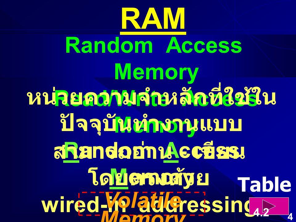 14 Memory Cycle RAM ตอบสนอง CPU ได้ ภายใน 2 Clock Cycles มิฉะนั้นจะ ส่งสัญญาณ /WAIT แจ้ง CPU ให้รอคอย (Wait State)