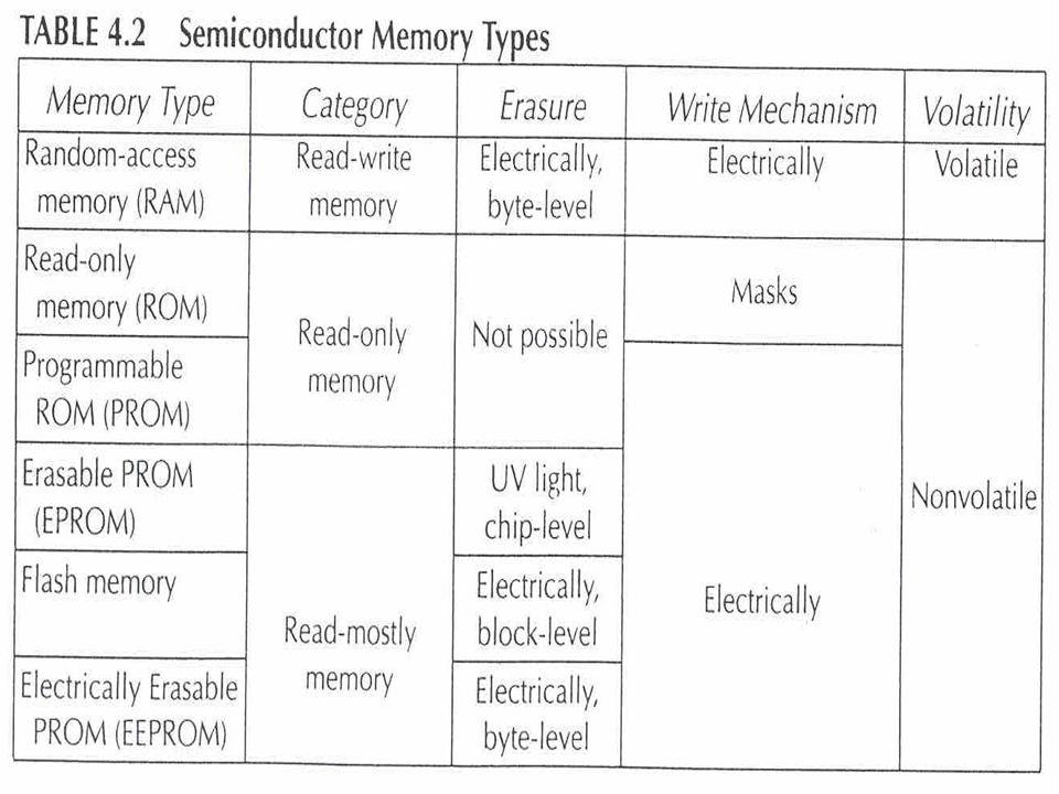 4 RAM Random Access Memory Read/Write Access Memory หน่วยความจำหลักที่ใช้ใน ปัจจุบันทำงานแบบ Random Access Memory สามารถอ่าน - เขียน โดยตรงด้วย wired-in addressing logic Table 4.2 Volatile Memory