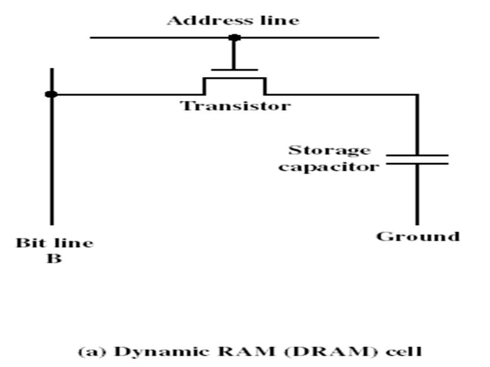 8 RAM เป็น cell ที่จัดเก็บข้อมูล โดยการส่งกระแสไฟฟ้ามา จากตัว capacitors ซึ่ง ต้องจัดส่งมาเป็นระยะๆ เพื่อรักษาข้อมูลที่จัดเก็บไว้ ด้วย (Periodic) มีวง