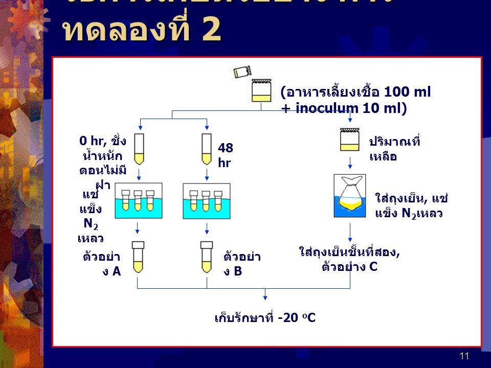 11 วิธีการเก็บตัวอย่าง การ ทดลองที่ 2 ( อาหารเลี้ยงเชื้อ 100 ml + inoculum 10 ml) 0 hr, ชั่ง น้ำหนัก ตอนไม่มี ฝา 48 hr แช่ แข็ง N 2 เหลว ตัวอย่า ง A ตัวอย่า ง B ปริมาณที่ เหลือ ใส่ถุงเย็น, แช่ แข็ง N 2 เหลว ใส่ถุงเย็นชั้นที่สอง, ตัวอย่าง C เก็บรักษาที่ -20 o C