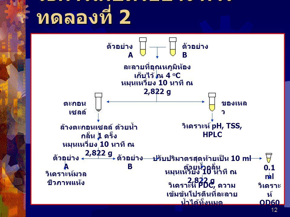 12 วิธีการเก็บตัวอย่าง การ ทดลองที่ 2 ตัวอย่าง A ตัวอย่าง B ละลายที่อุณหภูมิห้อง เก็บไว้ ณ 4 o C หมุนเหวี่ยง 10 นาที ณ 2,822 g ตะกอน เซลล์ ของเหล ว ล้างตะกอนเซลล์ ด้วยน้ำ กลั่น 1 ครั้ง หมุนเหวี่ยง 10 นาที ณ 2,822 g ตัวอย่าง A ตัวอย่าง B วิเคราะห์มวล ชีวภาพแห้ง วิเคราะห์ pH, TSS, HPLC ปรับปริมาตรสุดท้ายเป็น 10 ml ด้วยน้ำกลั่น 0.1 ml หมุนเหวี่ยง 10 นาที ณ 2,822 g วิเคราะห์ PDC, ความ เข้มข้นโปรตีนที่ละลาย น้ำได้ทั้งหมด วิเคราะ ห์ OD60 0