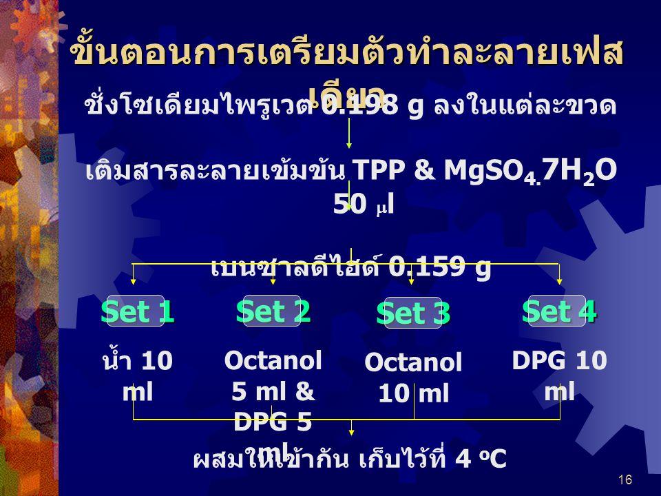 16 ขั้นตอนการเตรียมตัวทำละลายเฟส เดียว ชั่งโซเดียมไพรูเวต 0.198 g ลงในแต่ละขวด เติมสารละลายเข้มข้น TPP & MgSO 4. 7H 2 O 50  l เบนซาลดีไฮด์ 0.159 g Se