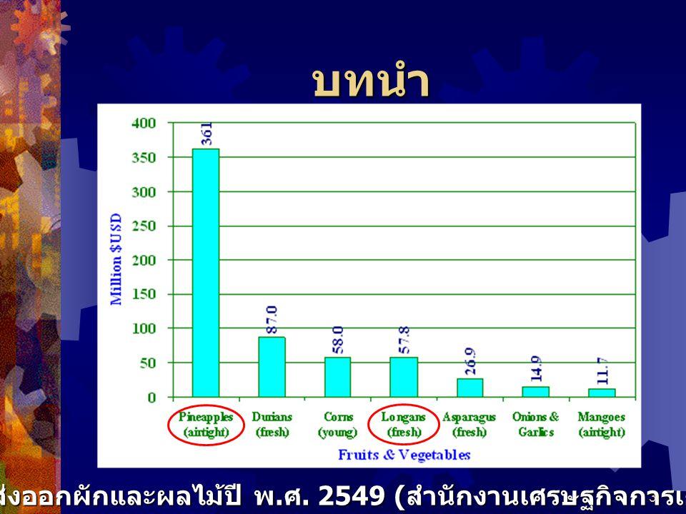 3 บทนำ มูลค่าการส่งออกผักและผลไม้ปี พ. ศ. 2549 ( สำนักงานเศรษฐกิจการเกษตร, 2550)
