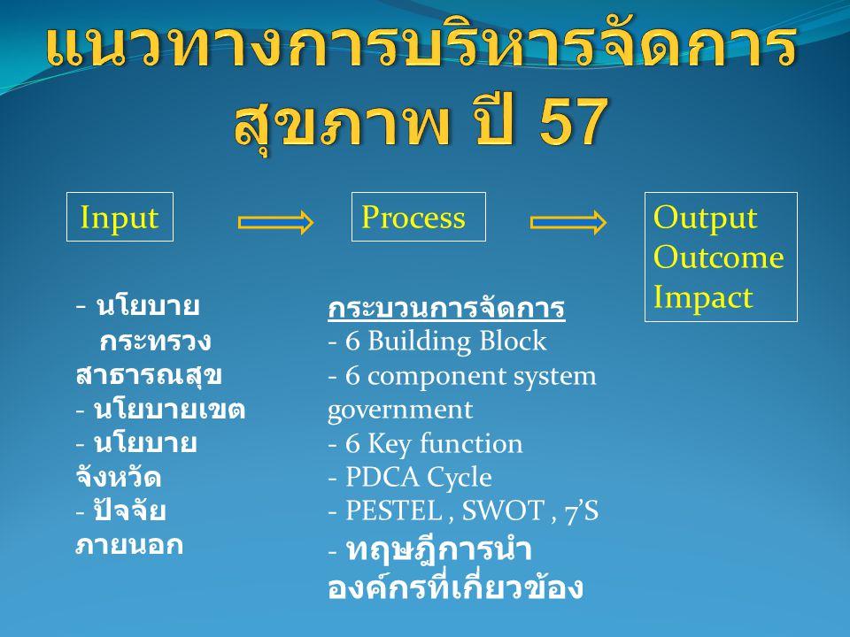 InputProcessOutput Outcome Impact - นโยบาย กระทรวง สาธารณสุข - นโยบายเขต - นโยบาย จังหวัด - ปัจจัย ภายนอก กระบวนการจัดการ - 6 Building Block - 6 component system government - 6 Key function - PDCA Cycle - PESTEL, SWOT, 7'S - ทฤษฎีการนำ องค์กรที่เกี่ยวข้อง