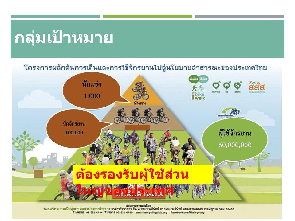 กรุงเทพฯเป็นเมืองจักรยาน ไม่ได้ DR.