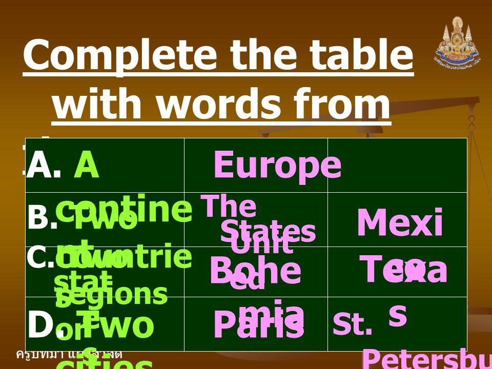 ครูปัทมา แฝงสวัสดิ์ Complete the table with words from the text. A. A contine nt B. Two countrie s C. Two regions or D. Two cities stat e s Europe The