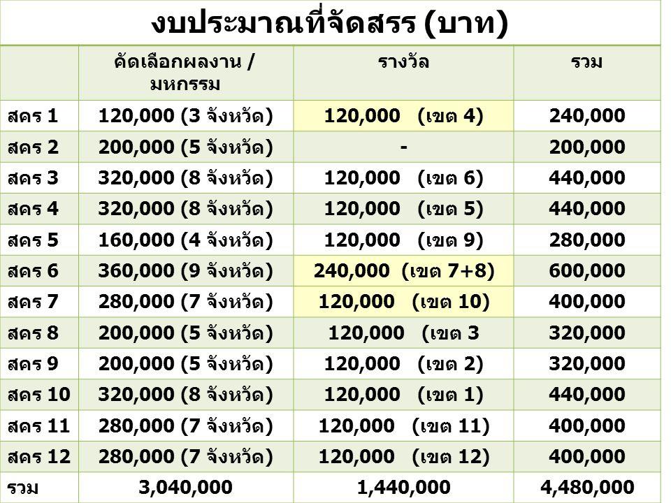 งบประมาณที่จัดสรร (บาท) คัดเลือกผลงาน / มหกรรม รางวัลรวม สคร 1120,000 (3 จังหวัด)120,000 (เขต 4)240,000 สคร 2200,000 (5 จังหวัด)-200,000 สคร 3320,000