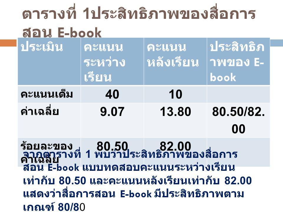 ตารางที่ 1 ประสิทธิภาพของสื่อการ สอน E-book ประเมินคะแนน ระหว่าง เรียน คะแนน หลังเรียน ประสิทธิภ าพของ E- book คะแนนเต็ม 4010 ค่าเฉลี่ย 9.0713.80 80.5