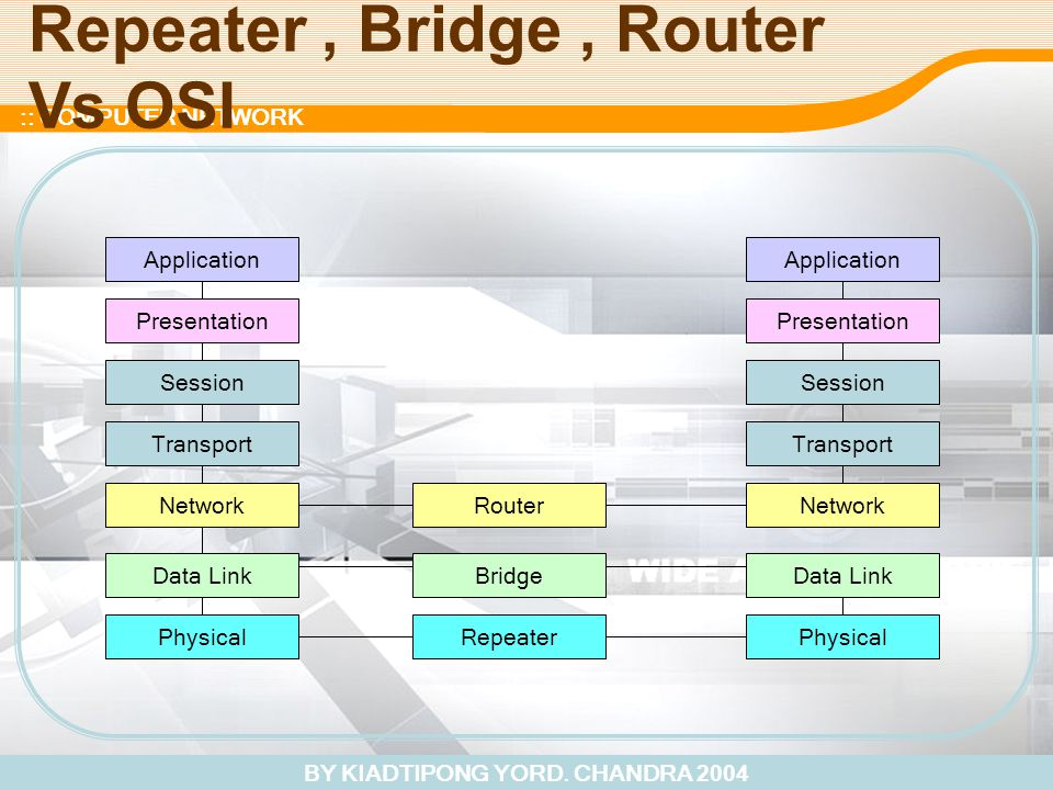 BY KIADTIPONG YORD. CHANDRA 2004 :: COMPUTER NETWORK Repeater, Bridge, Router Vs OSI Physical Data Link Network Transport Session Presentation Applica