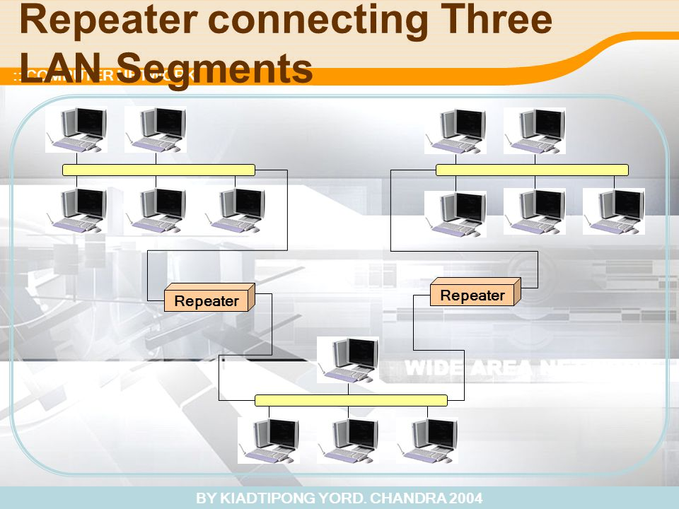 BY KIADTIPONG YORD. CHANDRA 2004 :: COMPUTER NETWORK Repeater connecting Three LAN Segments Repeater