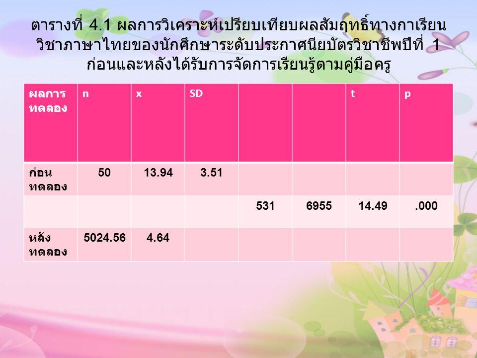 ตารางที่ 4.2 ผลการวิเคราะห์เปรียบเทียบผลสัมฤทธิ์ทางการเรียน วิชาภาษาไทยของนักศึกษาระดับประกาศนียบัตรวิชาชีพปีที่ 1 ที่ ได้รับการจัดการเรียนรู้โดยใช้ผังมโนทัศน์กับการจัดการเรียนรู้ตาม คู่มือครู การจัดการ เรียนรู้ nxSDtP ผังมโน ทัศน์ 5028.565.64 3.87*.000 แผนการ จัดการ เรียนรู้ 5024.564.64